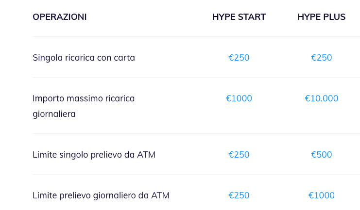 Apple Pay con HYPE limiti