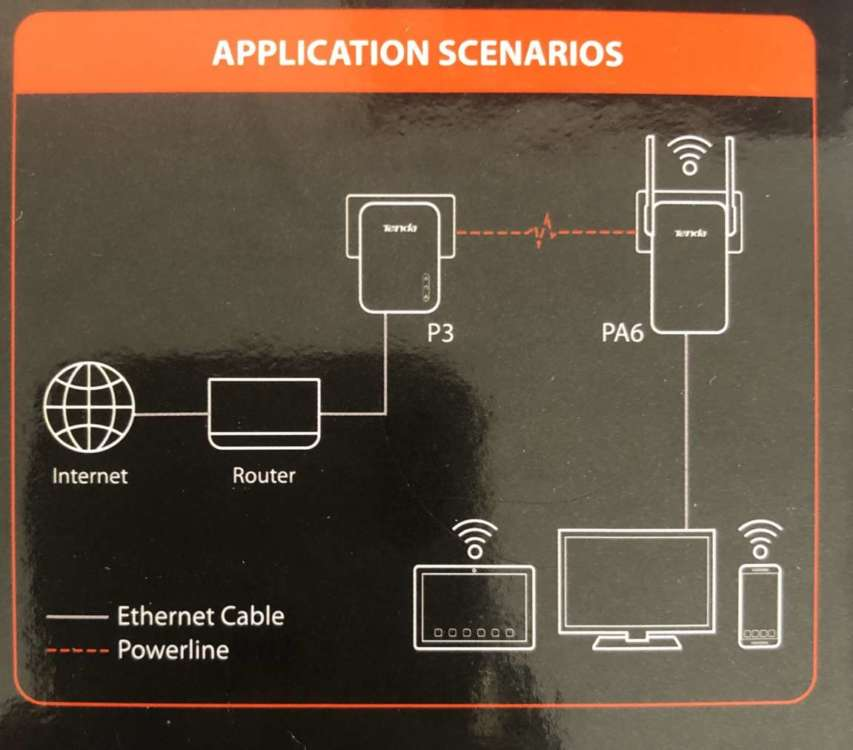 Schema connessioni internet del Powerline AV 1000 Wi-Fi